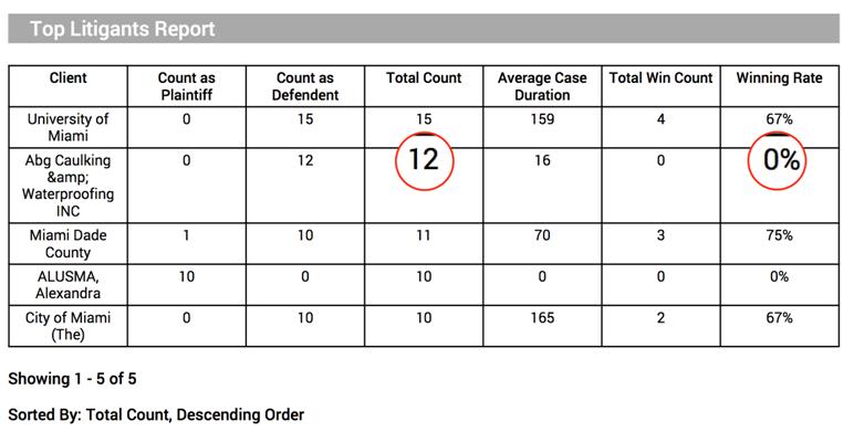 law firms - top litigants report